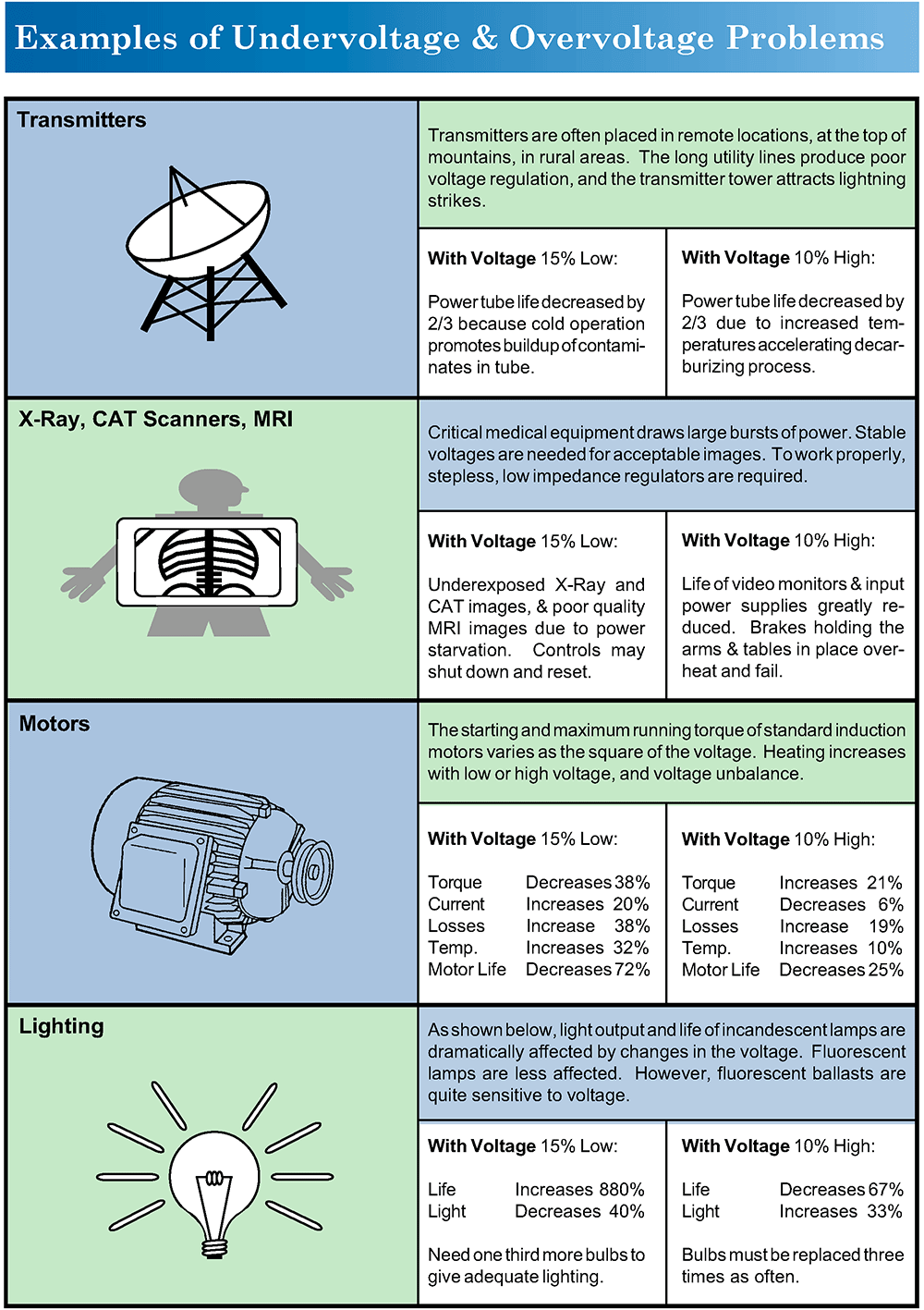 Power Problems Infographic 2