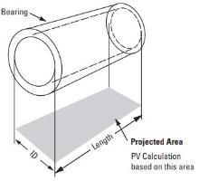 Plastic Bearing Design Calculating PV Diagram